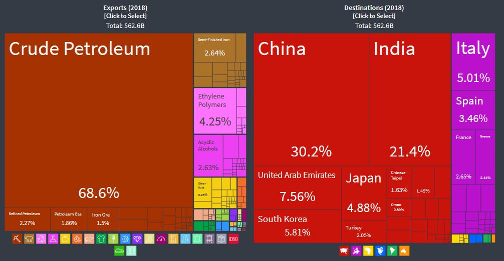 آمار کلی صادرات ایران