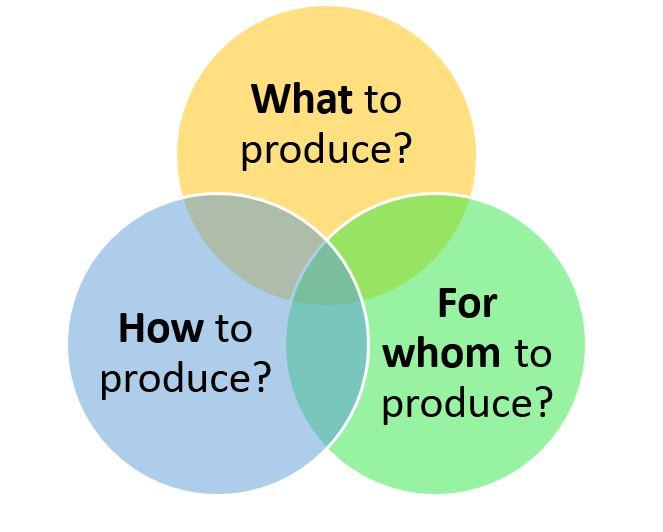 سیستم اقتصادی